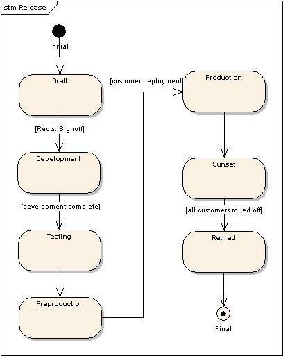 fundamentals of uml modeling  behavioral diagrams   adept technologiesstate charts